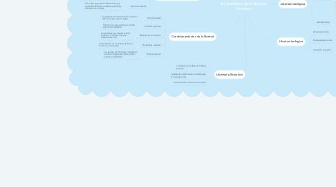 Mind Map: El problema de la libertad humana