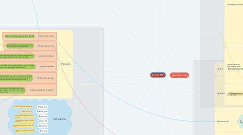 Mind Map: Quản Lý ATTT