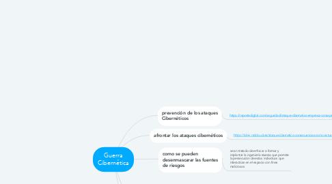 Mind Map: Guerra Cibernética