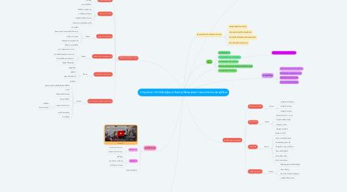Mind Map: การบูรณาการการเรียนรู้แบบเรียนรวมที่สนองต่อความหลากหลายของผู้เรียน