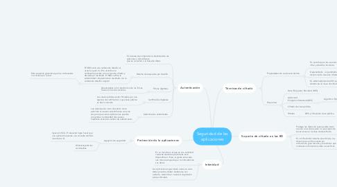 Mind Map: Seguridad de las aplicaciones