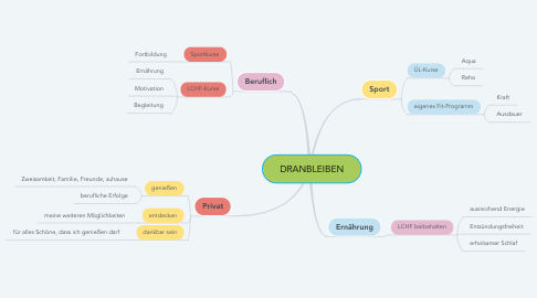 Mind Map: DRANBLEIBEN