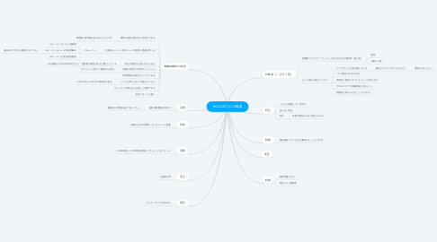 Mind Map: MOVAEICのLP構成