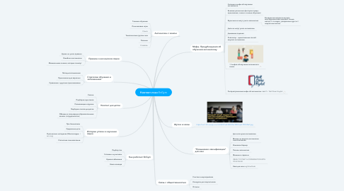 Mind Map: Контент-план EnGym