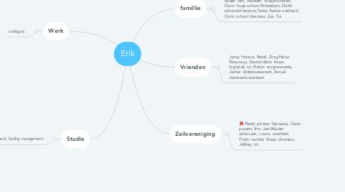 Mind Map: Erik