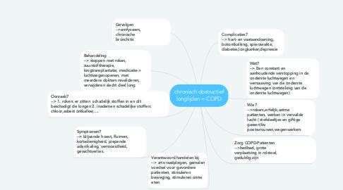Mind Map: chronisch obstructief longlijden = COPD