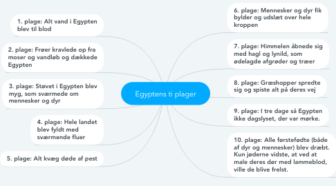 Mind Map: Egyptens ti plager