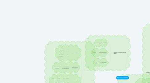 Mind Map: Relaciones Laborales