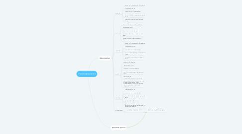 Mind Map: форма предзаказа