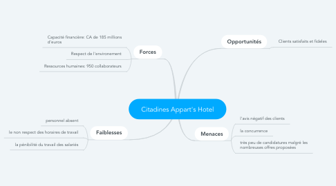 Mind Map: Citadines Appart's Hotel