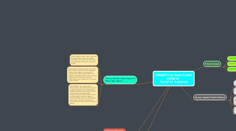 Mind Map: PENGERTIAN DAN RUANG LINGKUP  FILSAFAT DAKWAH