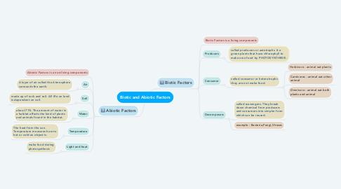 Mind Map: Biotic and Abiotic Factors