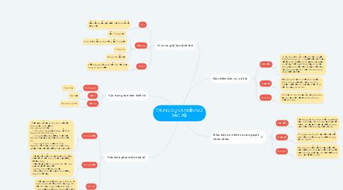Mind Map: TRUNG DU VÀ MIỀN NÚI BẮC BỘ