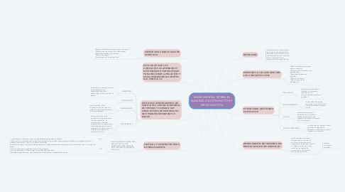 Mind Map: MAPA MENTAL SOBRE EL MANEJO DE CONFLICTOS Y NEGOCIACIÓN