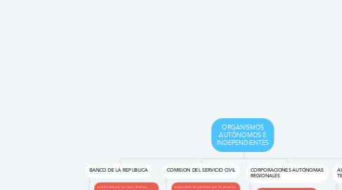 Mind Map: ORGANISMOS AUTÓNOMOS E INDEPENDIENTES