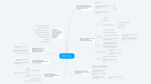 Mind Map: Reflecting on our Exhibition Journey
