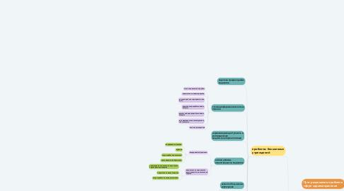 Mind Map: Проблемы российской системы здравоохранения