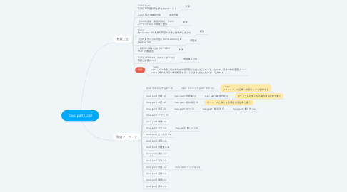 Mind Map: toeic part1 260