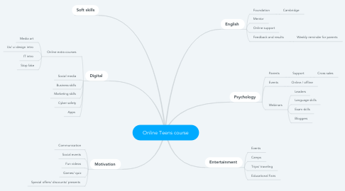Mind Map: Online Teens course