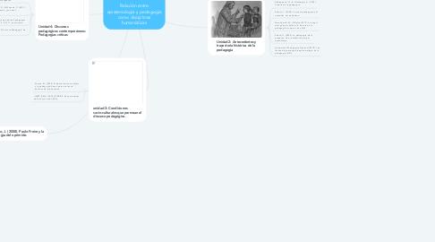 Mind Map: Relación entre epistemología y pedagogía como disciplinas humanísticas