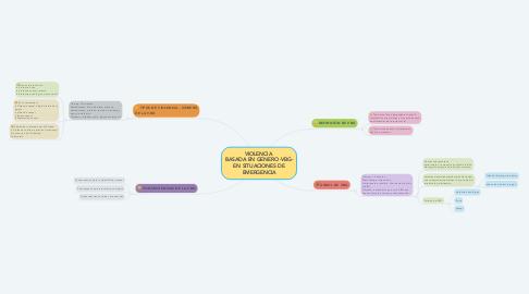 Mind Map: VIOLENCIA  BASADA EN GENERO -VBG- EN SITUACIONES DE EMERGENCIA