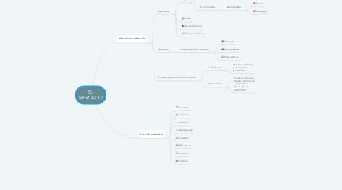 Mind Map: EL MERCADO