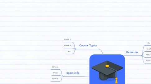 Mind Map: Class Syllabus