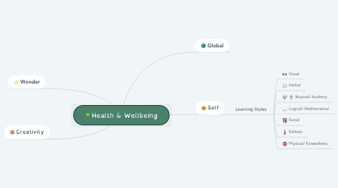 Mind Map: Health & Wellbeing