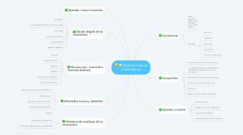 Mind Map: Didáctica de las matemáticas