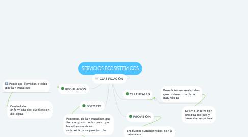 Mind Map: SERVICIOS ECOSISTEMICOS