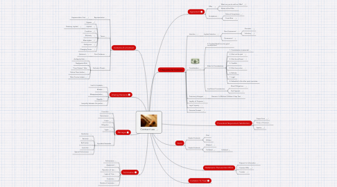 Mind Map: Contract Law