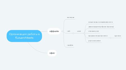 Mind Map: Организация работы в Kuruarchitects