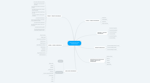 Mind Map: PENGANTAR ILMU KOMUNIKASI