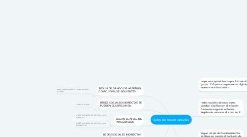 Mind Map: tipos de redes sociales