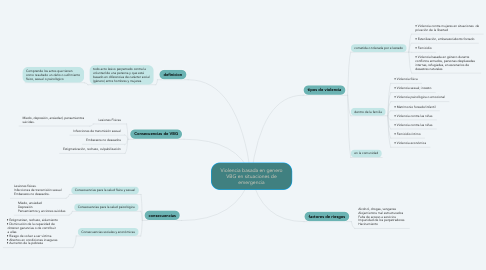 Mind Map: Violencia basada en genero VBG en situaciones de emergencia