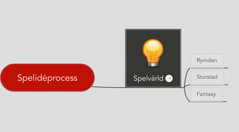 Mind Map: Spelidéprocess