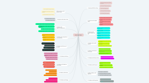 Mind Map: STRUCTURE TOEFL