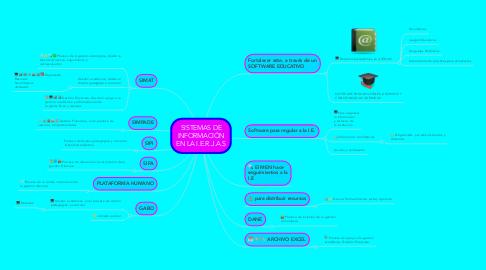 Mind Map: SISTEMAS DE INFORMACIÓN EN LA I.E.R.J.A.S