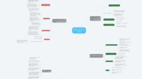 Mind Map: Социальное развитие ребенка дошкольного возраста