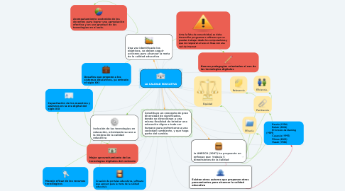 Mind Map: LA CALIDAD EDUCATIVA