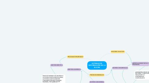Mind Map: SISTEMAS DE INFORMACIÓN EN LA IELCPM