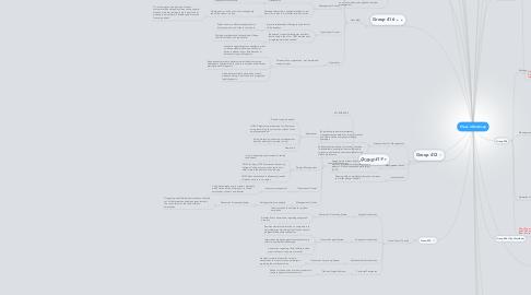 Mind Map: Phase 4 Mindmap