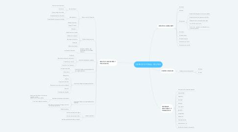 Mind Map: DERECHO PENAL MILITAR
