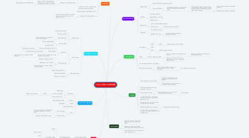 Mind Map: LA CLASSE INVERSÉE