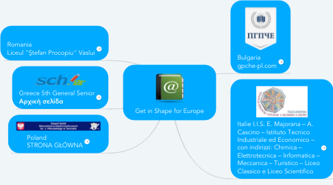 Mind Map: Get in Shape for Europe