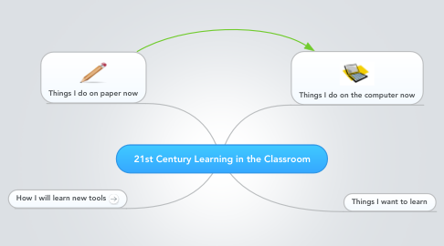 Mind Map: 21st Century Learning in the Classroom