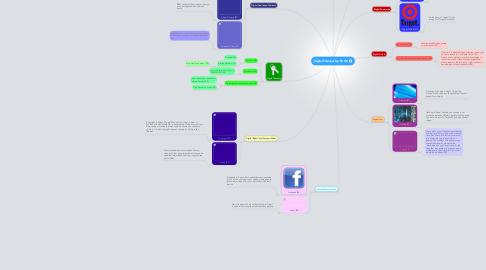 Mind Map: Digital Citezenship FE RC