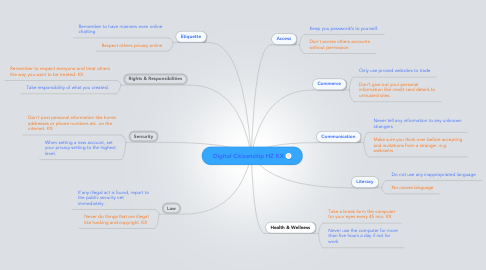 Mind Map: Digital Citizenship HZ KX
