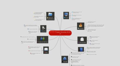 Mind Map: Digital Citizenship SZ, SS, LZ
