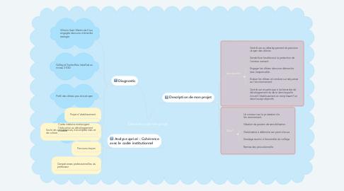 Mind Map: Elaboration de mon projet